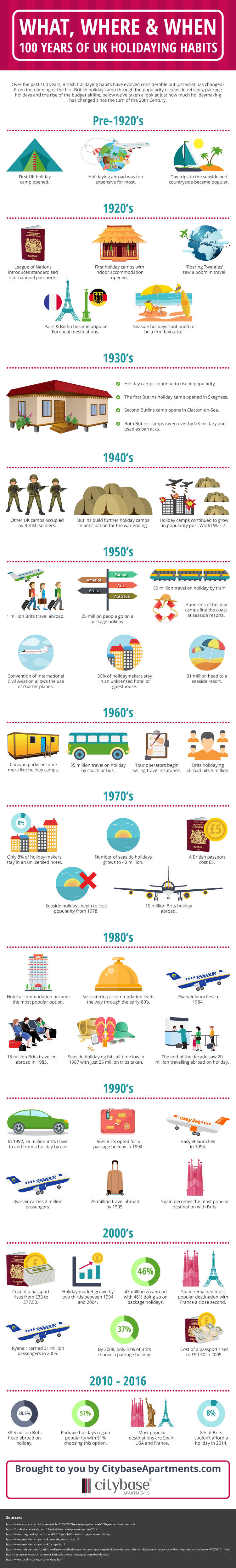 100-years-uk-holidaying-habits
